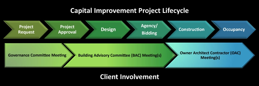 Capital Improvement Project Lifecycle